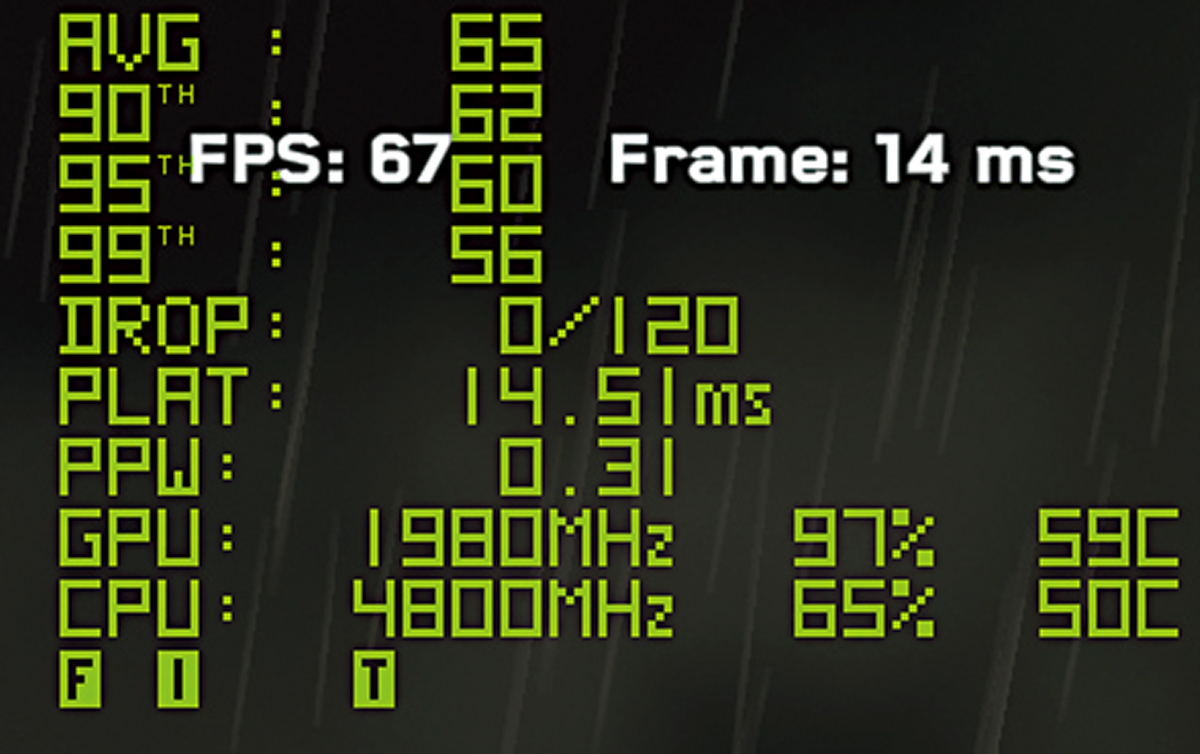 GPU 1,980MHz 及 CPU 4,800MHz,工作溫度分別為 59℃ 及 50℃。可見 ROG Strix RTX 3070 Ti OC 及 ROG RYUJIN II 360 水冷的威力,使工作溫度幾乎沒有GPU 及 CPU 工作時脈拉高而提升。