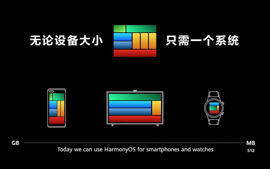 不同裝置即使記憶體小至 512MB,大至 GB 等級的智能裝置,HarmonyOS 都可以涵蓋。