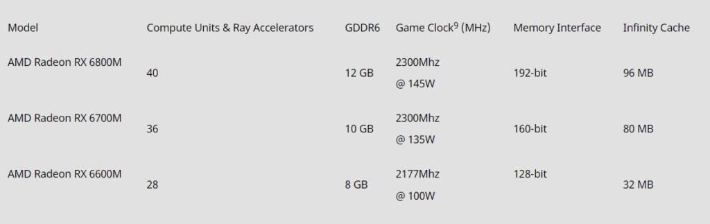 三款 RX 6000M GPU 的規格一覽