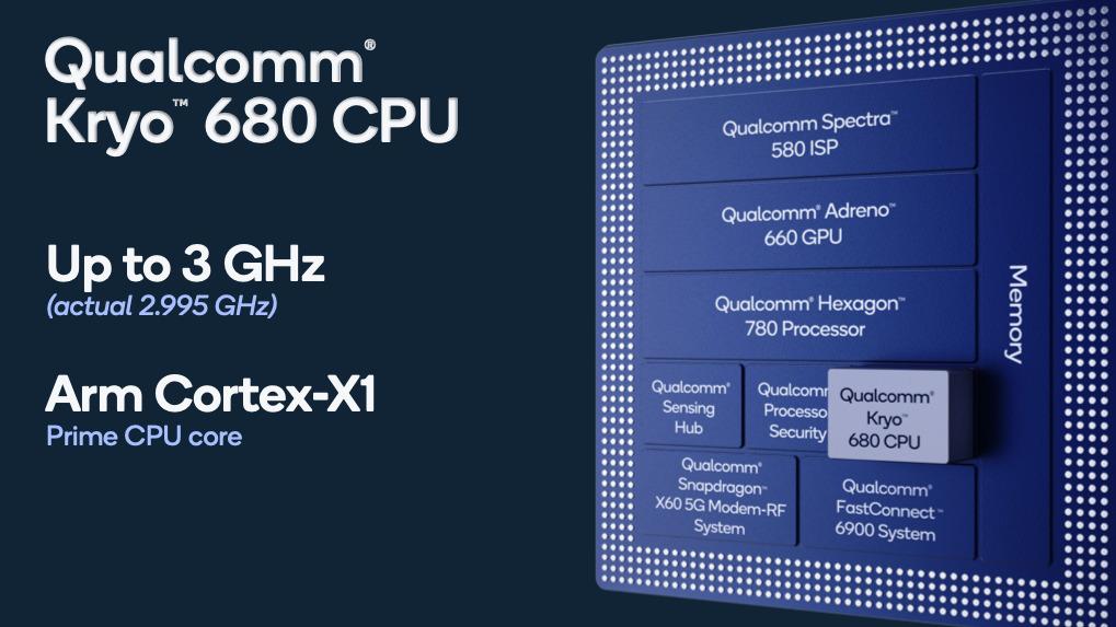 Qualcomm Snapdragon 888+ 架構上同上代沒有分別,但Kryo 680 核心速度可高達接近3GHz。