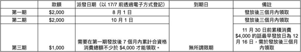 以八達通申領消費券時間表(以 17/7 或之前透過電子方式完成登記)