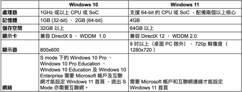 Windows 10 與 Windows 11 之間最低要求的差別。