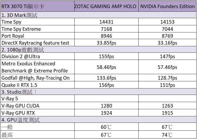 ZOTAC GAMING GeForce RTX 3070 Ti AMP HOLO 測試成績(數據)