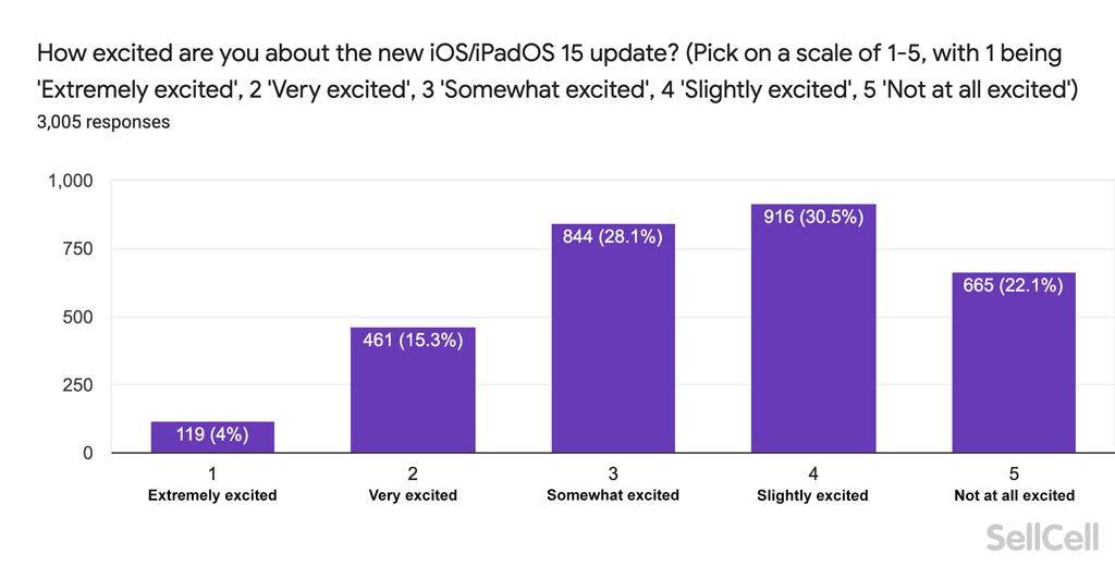 大部分 Apple 用家對今年的 iOS/iPadOS 15 缺乏興趣(來源: sellcell )。