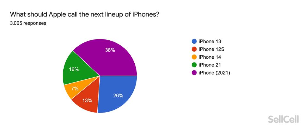 大部分用家支持使用「 iPhone (2021) 」作為今年 iPhone 的名稱(來源: sellcell )。