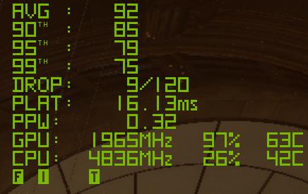 GPU 1,965MHz及CPU 4,836MHz,工作溫度分 別為63℃及42℃。雖然 CPU時脈沒太大變化,但因為GPU 工作時脈有所提升,所以令CPU 工作量有所增加。