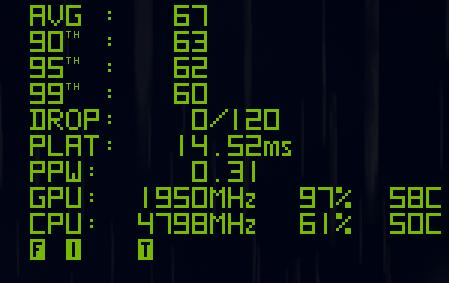 GPU 1,950MHz及CPU 4,798MHz,工作溫度分 別為58℃及50℃。