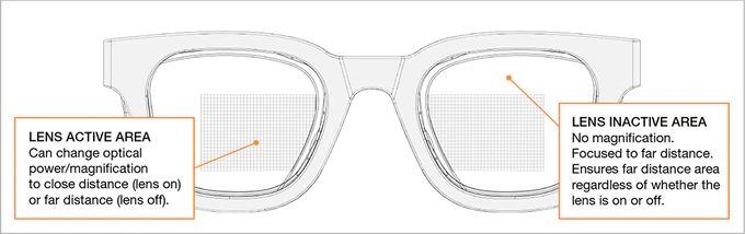 32°N 太陽鏡鏡片中間的矩型範圍在通電之後能改變焦點距離,讓用戶可以清楚閱讀近距離內容如手機畫面或書本。
