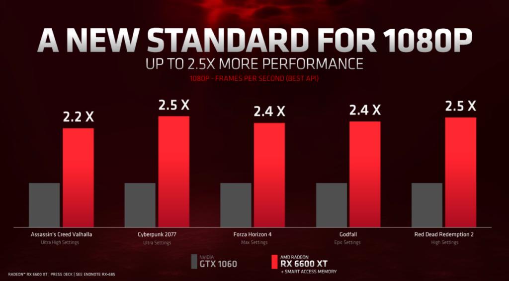 相比 GTX 1060 , RX 6600 XT 有 2.2~2.5X Gaming 測試性能優勢。