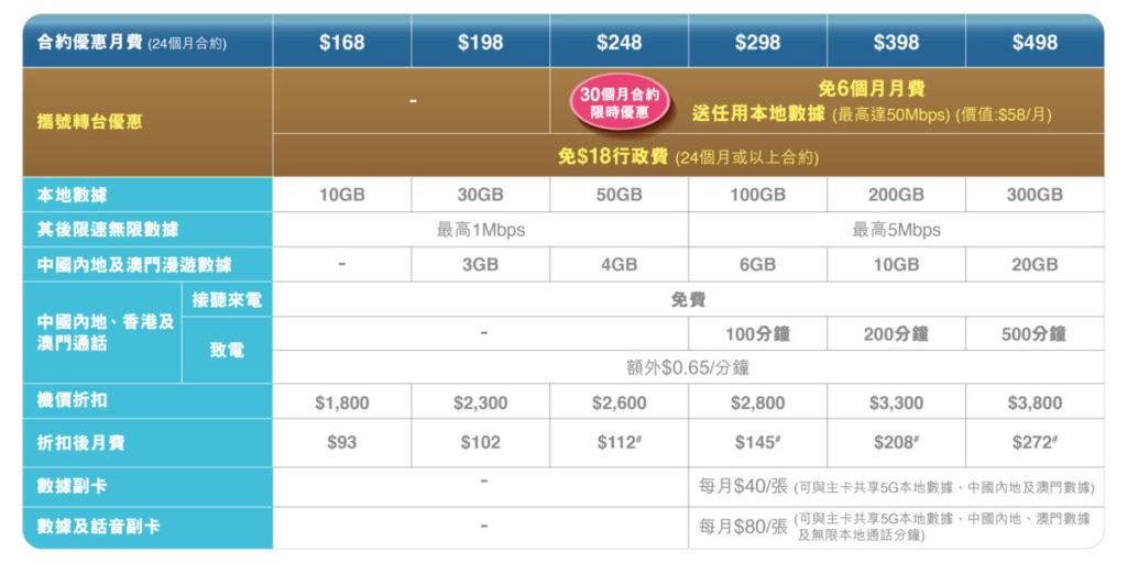 註: 以上圖表之機價折扣以選用指定服務計劃並選購Samsung Galaxy S21 Ultra 5G (512GB) 手機為例子。