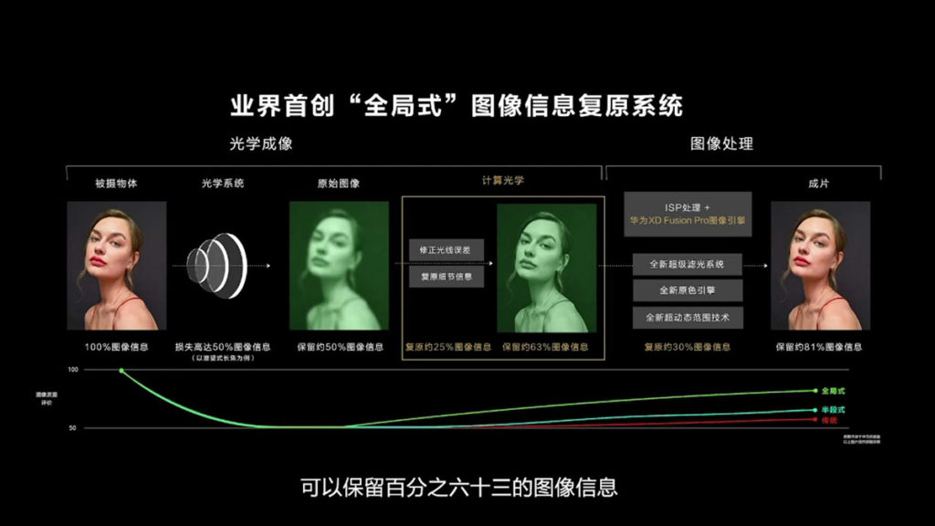 全局式圖像資訊復原系統,由光學系統擷取影像後,先修正影像資訊,再利用 ISP 處理及 XD Fusion Pro圖像處理引擎對影像進行進一步調整處理,最保留最多原始圖像資訊為目標。