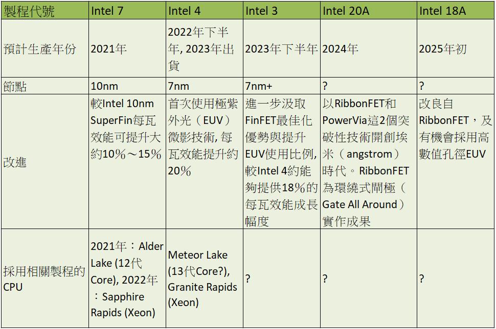 從 Intel 7 至 18A 技術演進及相關 CPU