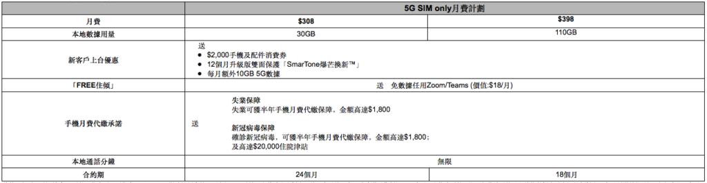 新加入的 $308 5G SIM only 月費計劃,每月除基本30GB 的 5G 數據外,更加送額外每月 10GB 數據,即每月有 40GB 5G 數據可用,而且再送 $2,000 手機及配件消費券。