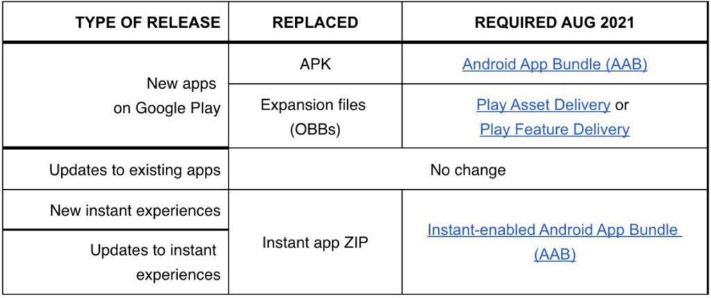 Google Play Store 8 月開始的檔案格式改變。