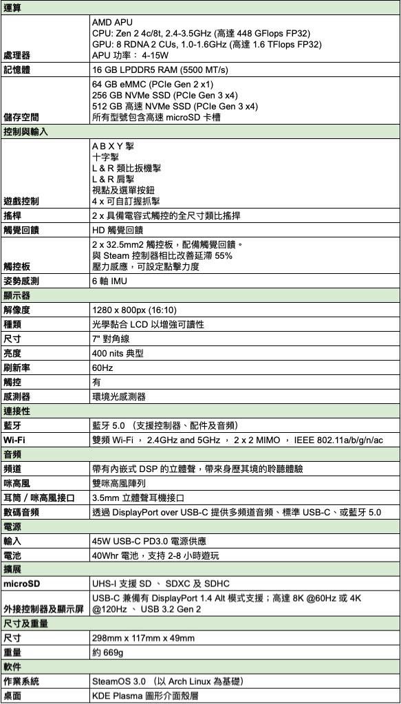 Steam Deck 規格表
