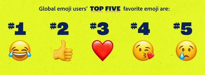 最受歡迎的 5 款表情符號依次是笑、讚、愛心、飛吻和哭臉。