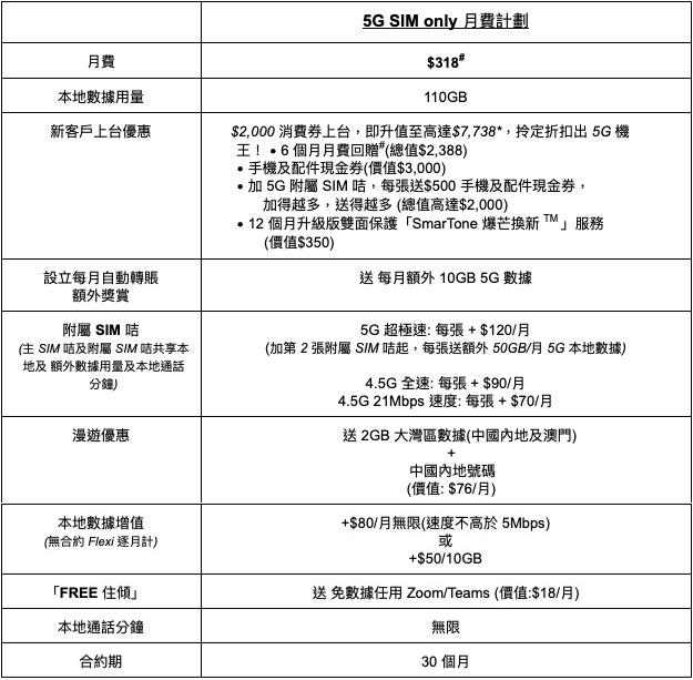5G SIM only 月費計劃