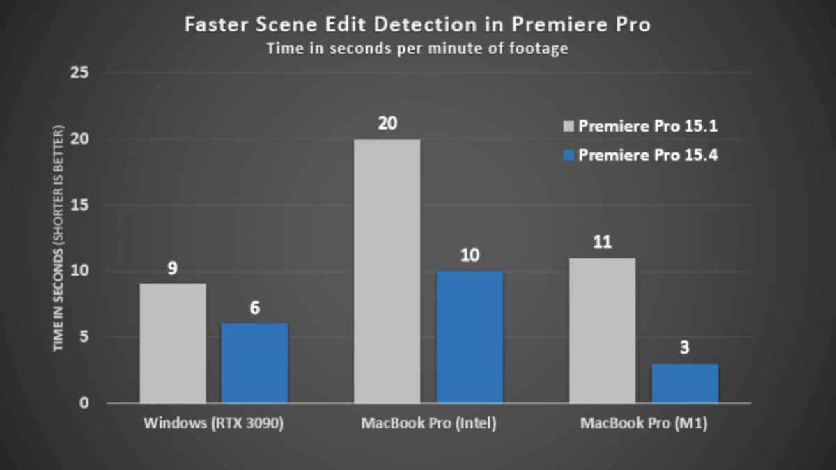 在 15.4 版本下的 Scene Edit Detection , M1 MacBook Pro 的運行速度比 Intel Macbook Pro 和使用 RTX 3090 的電腦快。