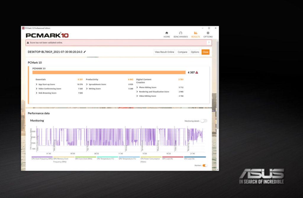 PCMark 10跑分為4,307分,儘管使用流動版CPU,效能依然不錯。