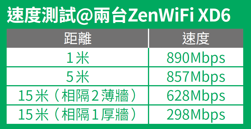 ASUS ZenWiFi XD6 速度測試