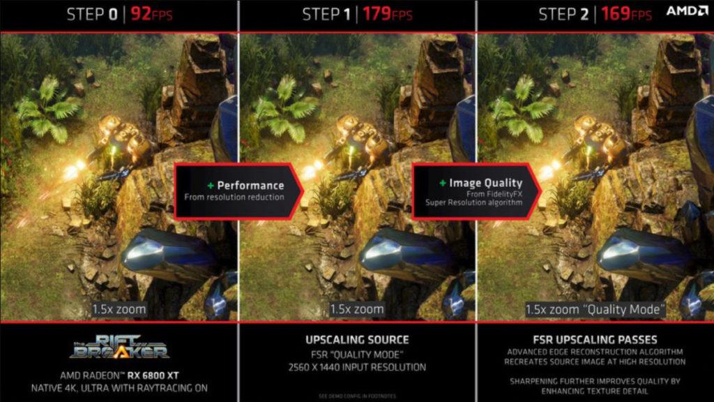 AMD 關於 FSR 技術的官方說明。表明除了降低解像度外,還有提升畫質的技術。
