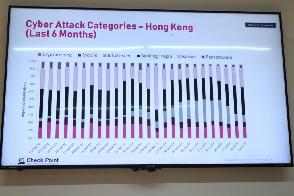 香港在今年上半年的網絡攻擊情況,5月曾錄得殭屍網絡特別活躍。