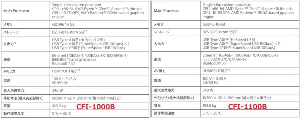 從數位版的說明書可以見到規格上新機(右)輕 300g 。