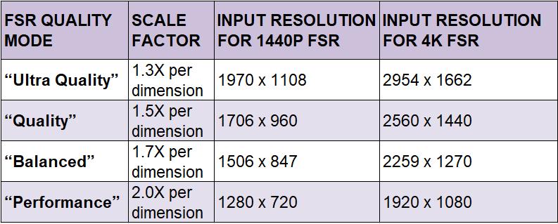 不同 FSR 模式會有一定輸入解像度的刪減,當中以 Performance 模式刪減最多,4K 時輸入解像度為 1080p。