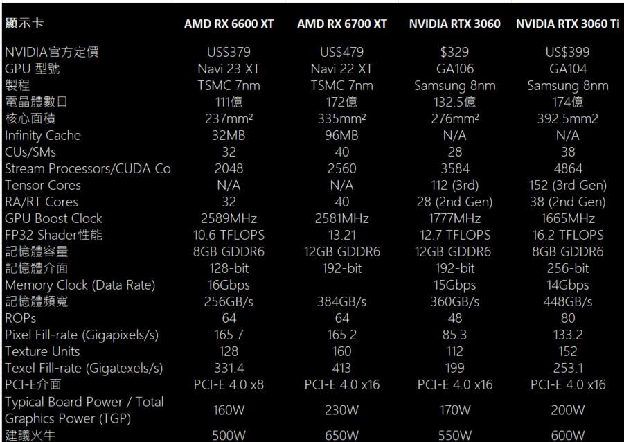 AMD RX 6600 XT 與 RX 6700 XT 、 NVIDIA RTX 3060 及 RTX 3060 Ti 的規格比較。