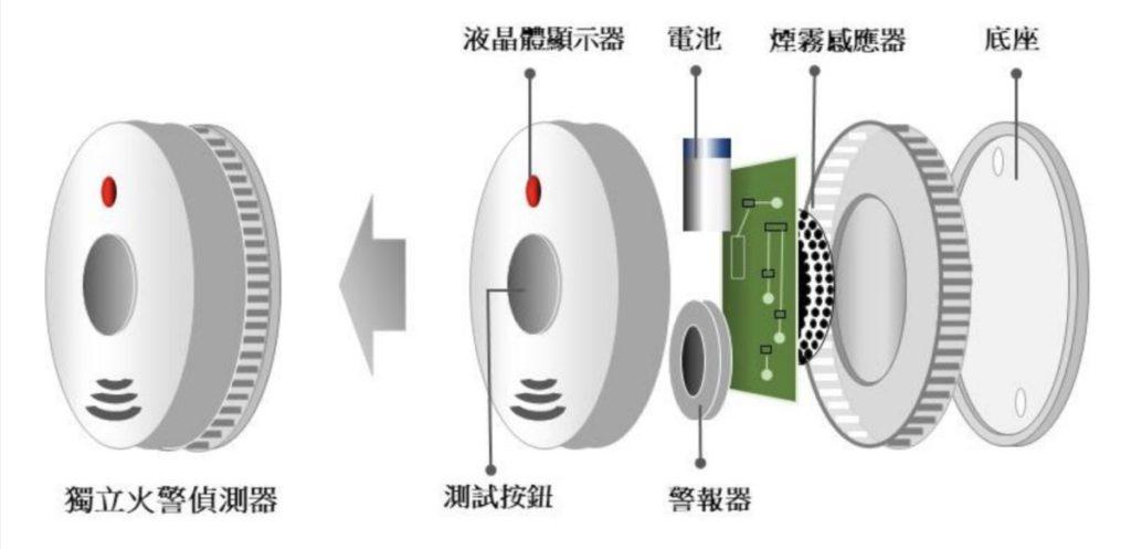 典型獨立火警偵測器的構造