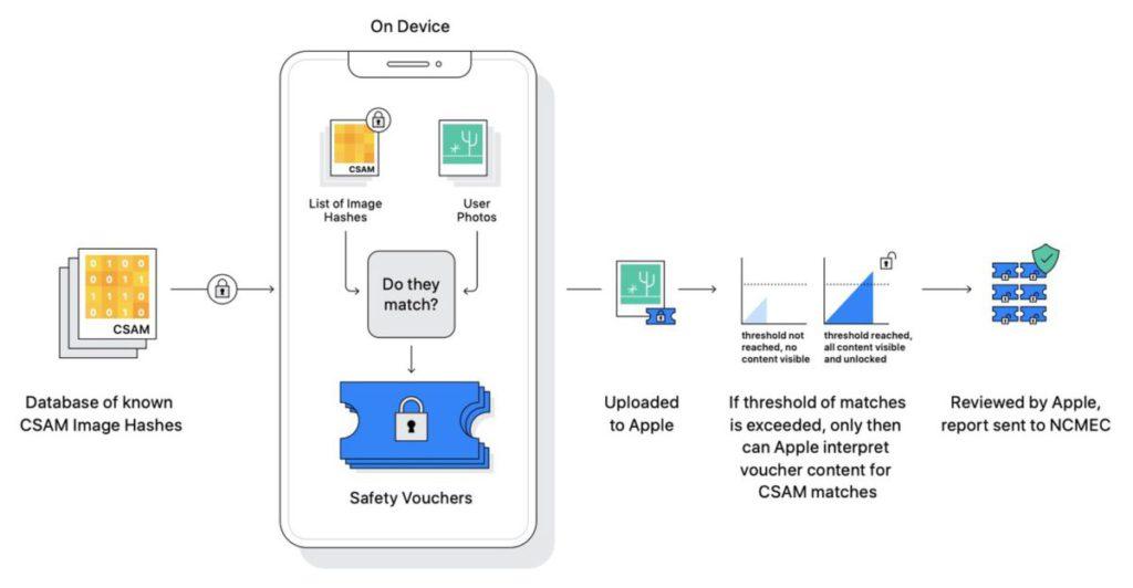 Apple 雖然發表了很多資料和文件來解釋他們的審查系統的安全性與及對私隱的保護,但仍然無法釋除人權組織對系統的憂慮。