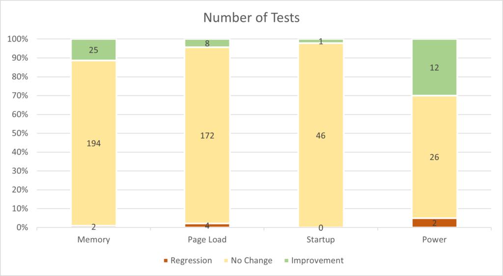 測試報告指即使關掉 JIT ,大部分用戶在日常使用上都不會察覺得到。