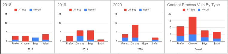 Microsoft 報告引用 Mozilla 基金會的分析資料顯示超過一半未修補 Chrome 的漏洞都是來自 JIT 的臭蟲。
