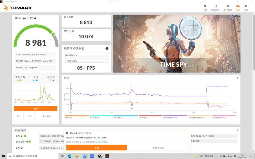 於3DMark Time Spy 測試得分 8,981 分,可 見「11代i9+RTX 3070」的表現優勢。