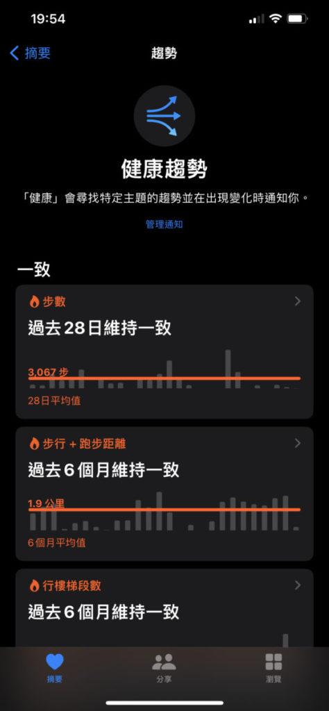 iOS 15 的《健康》 App 新增了 20 種數據趨勢分析,例如靜止心率、睡眠以至心肺健康,並會在趨勢有所變化時發出通知,讓用戶知道會否出現潛在健康問題。