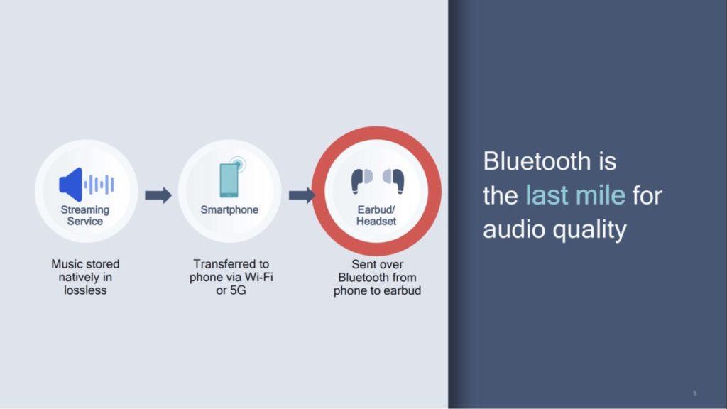 Qualcomm 形容藍牙是音響質素的「最後一哩路」。