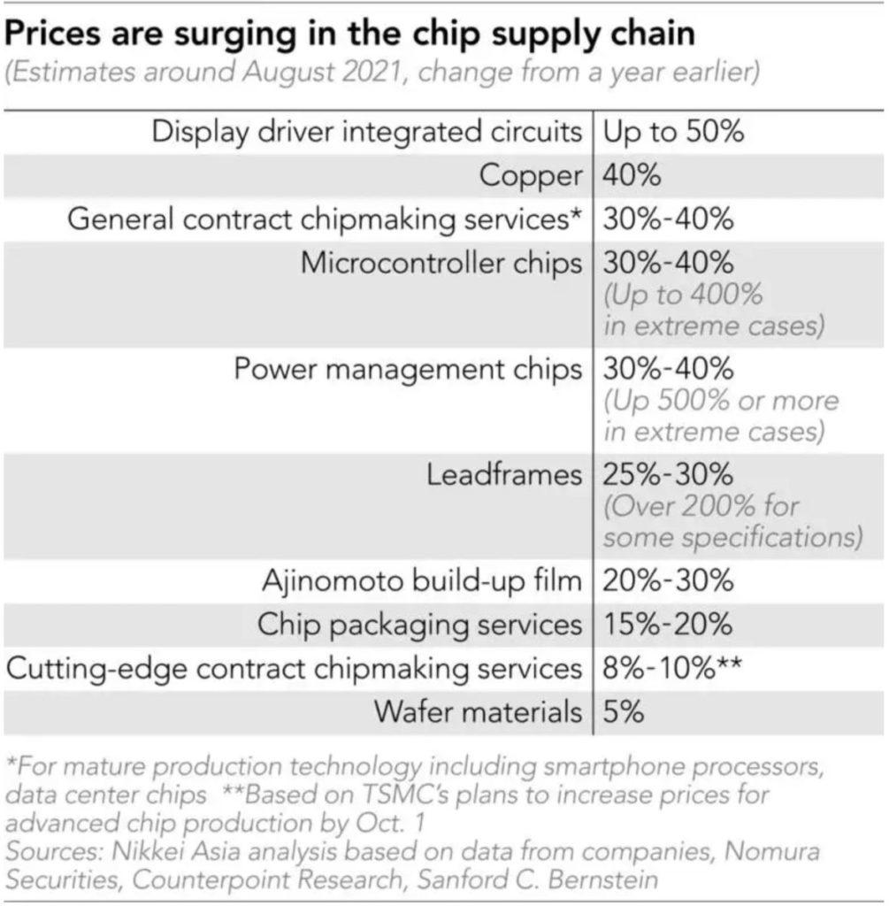 根據日經亞洲引述調查機構的資料顯示,各種晶片和相關的生產原料都錄得顯著升幅。