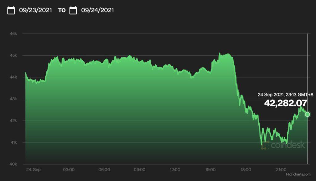 Bitcoin 在《通知》發出後曾一度急跌,但很快已開始反彈。