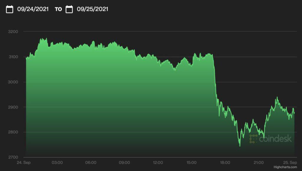 以太幣同樣曾一度急跌,及後亦有所反彈。