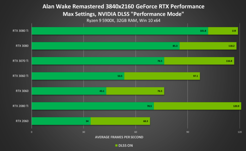 《 Alan Wake Remastered 》 4K Max 設定 DLSS 效能模式測試結果,其中 RTX 2080 Ti 速度翻倍,相當矚目。