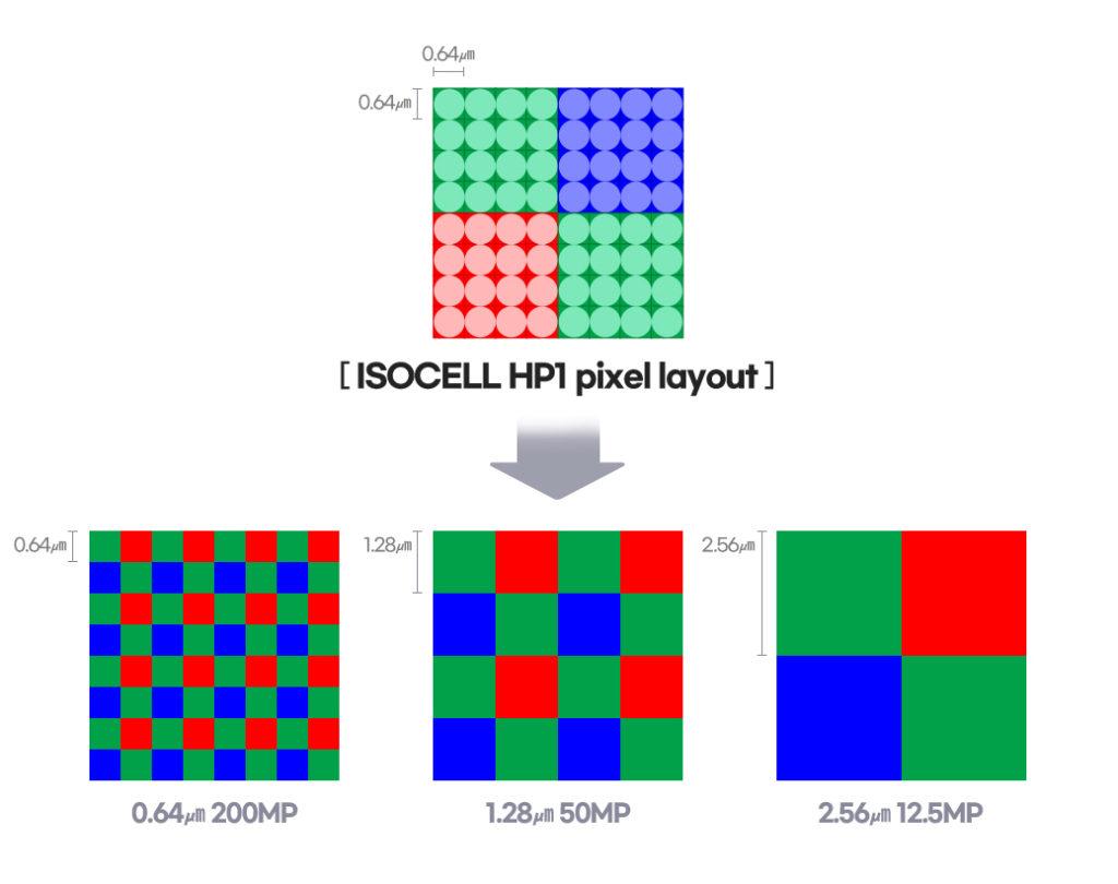 ChameleonCell 技術可以按照環境來合併像素,在光線充足下可以以 2 億像素來拍攝,低光時就作 4x4 合併成 1,250 像素,而拍攝 8K 影片時就作 2x2 合併以提供 5,000 萬像素無裁切或縮小的影片拍攝。