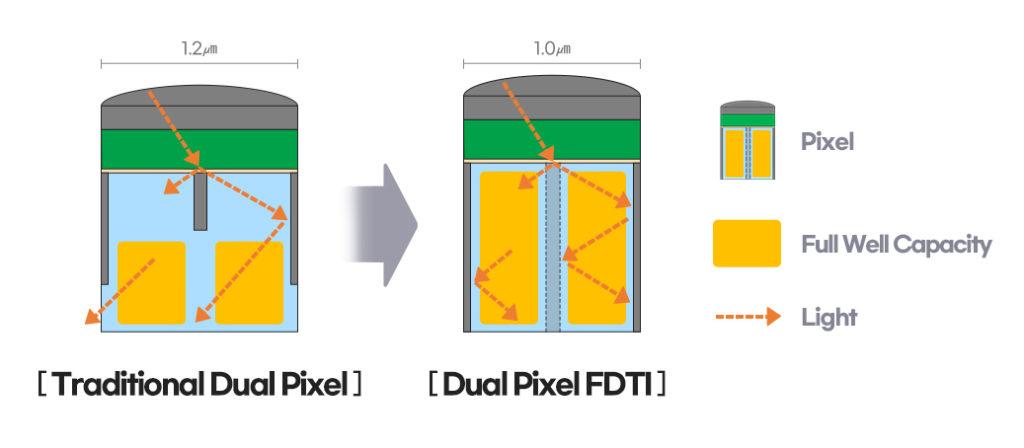 雙像素 FDTI 改善像素內串擾。