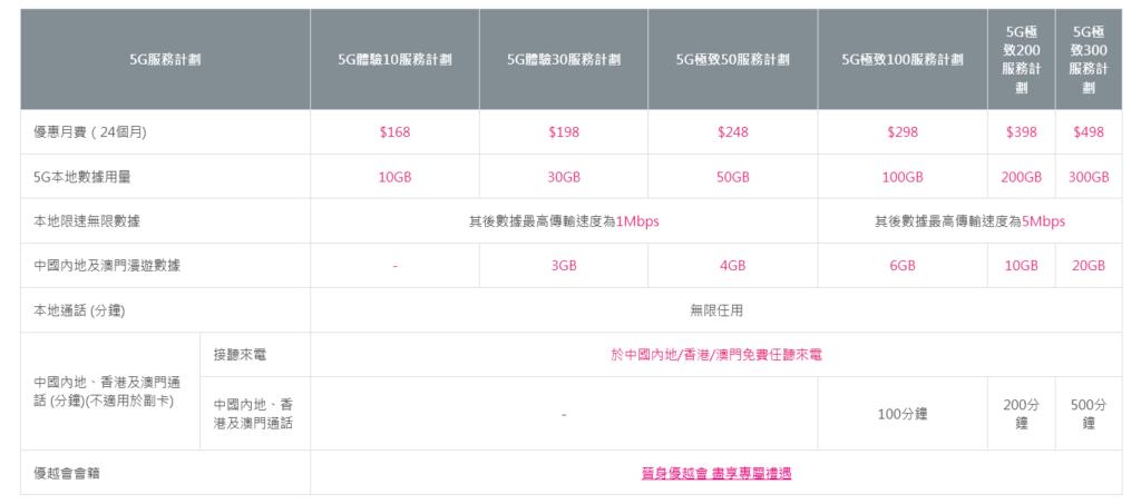 $198有30GB5G流動數據,對一般用家來說應該足夠。