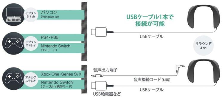 連接電腦和 PS4/5 時使用 USB 線, Xbox 和手提模式 Nintendo Switch 就用 3.5mm 線配 USB 線取電。
