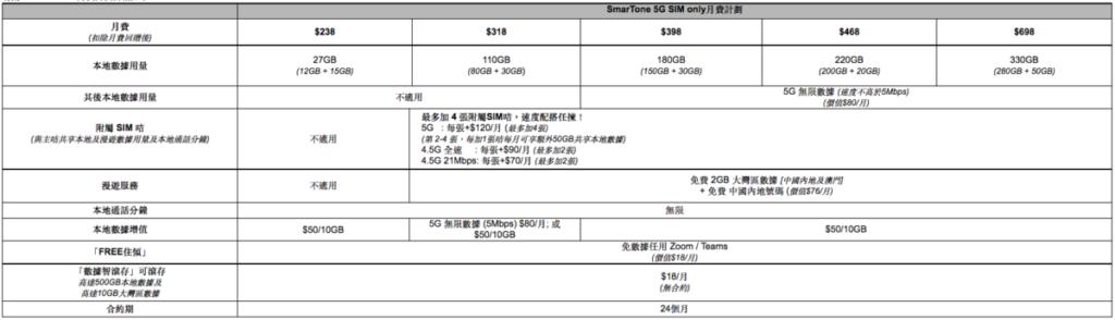 SmarTone亦推出多個為高用量數據客戶提供更多選擇的新 5G 月費計劃,低至 $398即可有180GB 5G本地數據及5G無限數據(速度不高於5Mbps)。