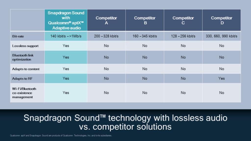 在 Snapdragon Sound 配合 Qualcomm aptX Adaptive audio 下,提供多項勝於對手的功能,包括對內容和無線電自適應功能。
