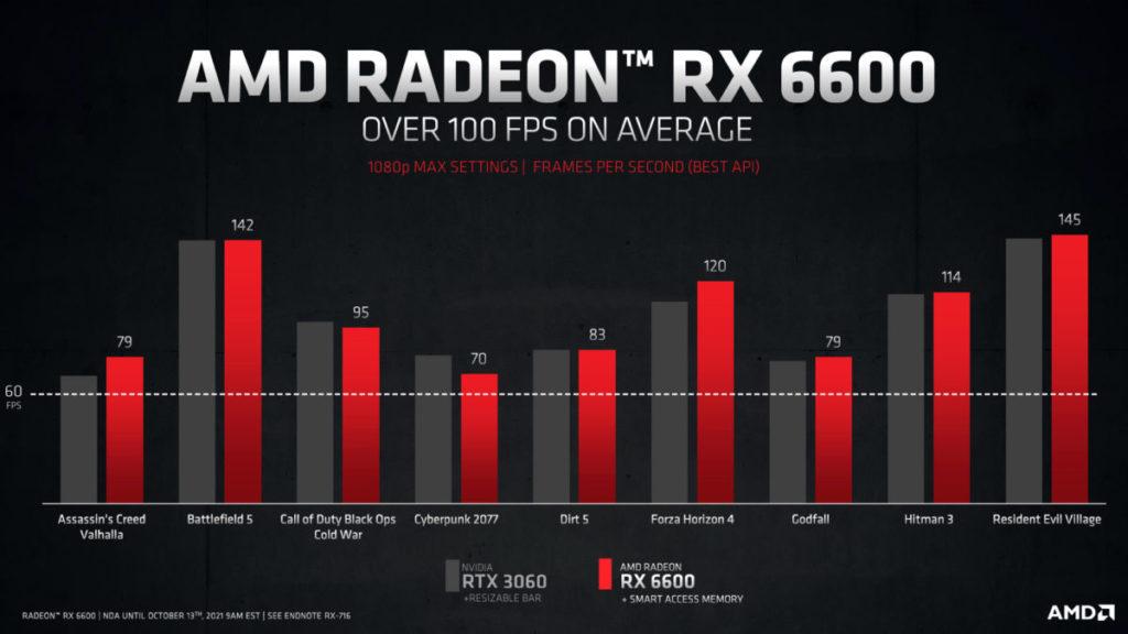 在與 RTX 3060 的對比上, RX 6600 沒有太大的優勢,改以強調 1080p 下提供平均 100fps 效能為主。