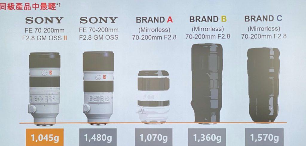 Sony FE 70-200mm F2.8 GM OSS II 重量比第一代輕上 29% ,和其他品牌的70-200mm相比都是差不多,而 70-180mm F2.8雖然輕,但少了尾段20mm兼是外變焦鏡桶,比較適個「輕用量」用家。