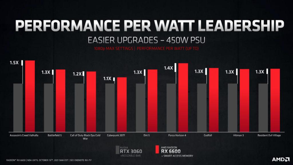AMD 表示 RX 6600 最高每瓦效能較 RTX 3060 高 1.5X ,最低也有 1.1X 。