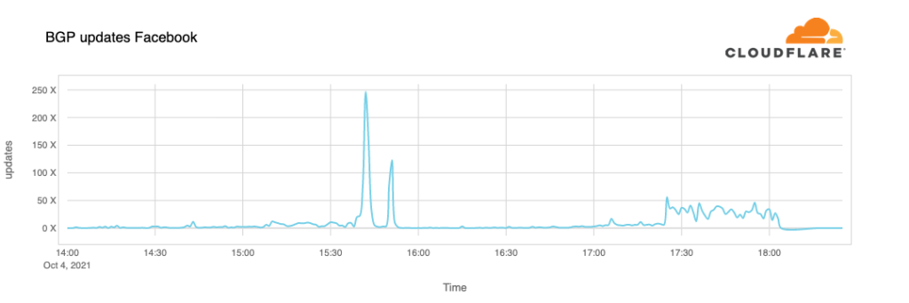 Cloudflare 的圖表顯示在 15:40 UTC Facebook 出現大量 BGP 更新,相信就是中斷事件的開端。